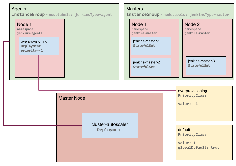 Just-in-Time Autoscaling for Jenkins Agents with Kubernetes
